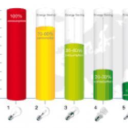Cele mai eficiente becuri cu LED