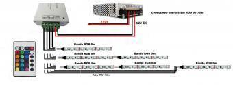 Controler RGB cu telecomanda RF