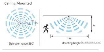 Lampa LED industriala 120 cm cu senzor de miscare