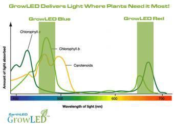 Corp LED cresterea plantelor